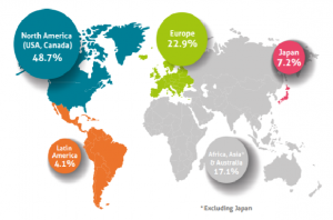 """Source: EFPIA """"the Pharmaceutical Market in Figures 2020"""""""